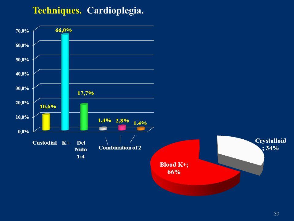 30 Techniques. Cardioplegia. CustodialK+Del Nido 1:4 Combination of 2