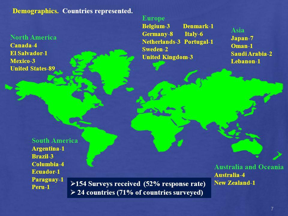 7 Demographics.Countries represented.