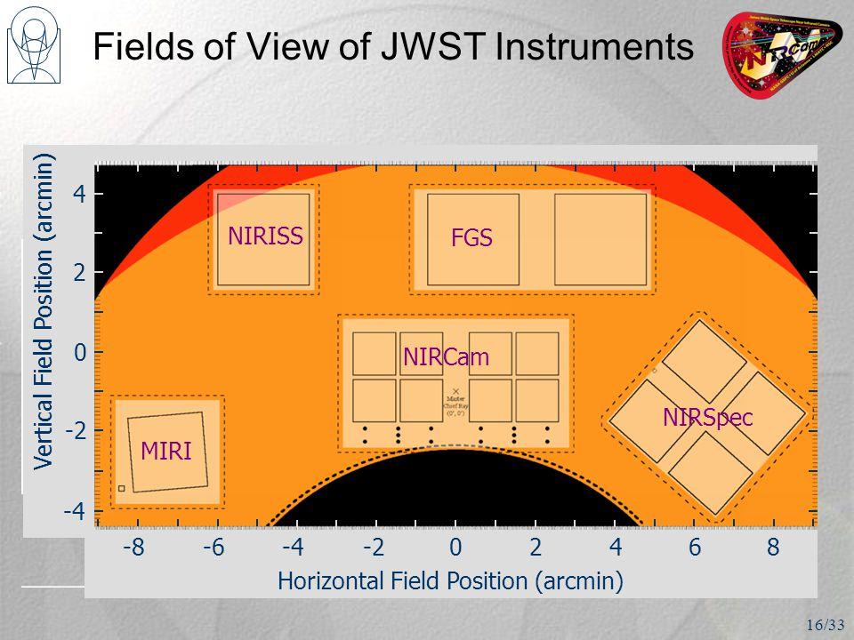 Fields of View of JWST Instruments 16/33 0 -2 -4 2 4 0-2-4-6-82468 Horizontal Field Position (arcmin) Vertical Field Position (arcmin) NIRSpec NIRCam MIRI NIRISS FGS
