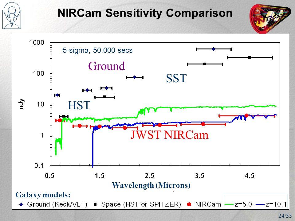 5-sigma, 50,000 secs NIRCam Sensitivity Comparison Wavelength (Microns) Galaxy models: HST SST Ground JWST NIRCam 24/33