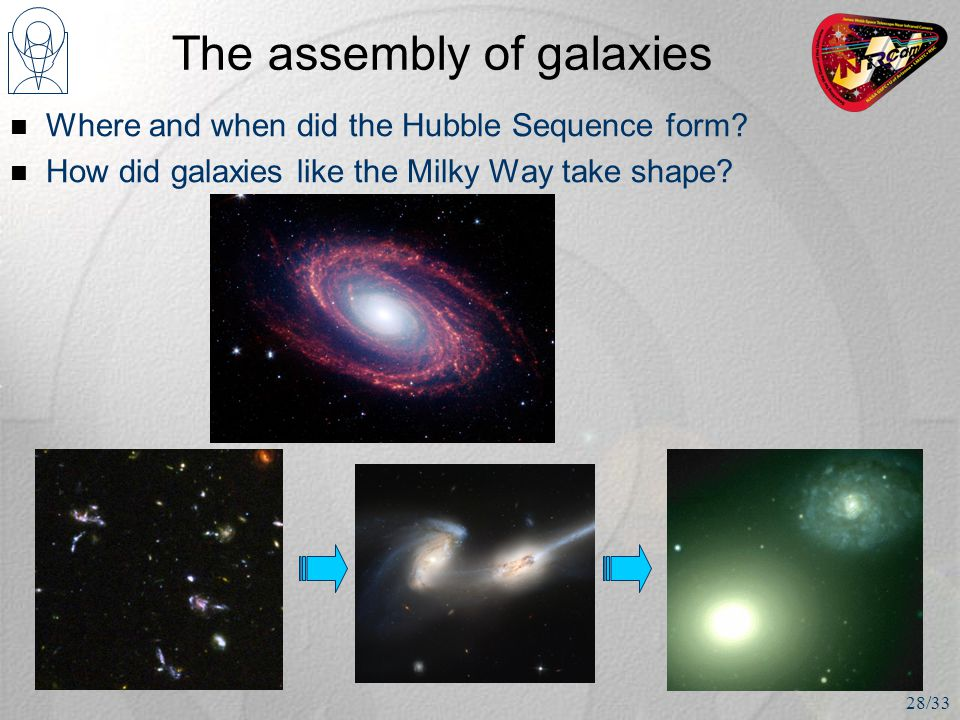 The assembly of galaxies Where and when did the Hubble Sequence form.