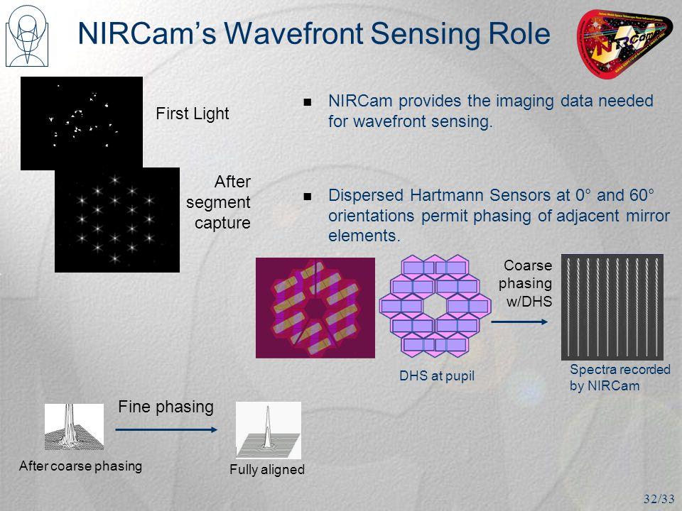 NIRCam's Wavefront Sensing Role NIRCam provides the imaging data needed for wavefront sensing.