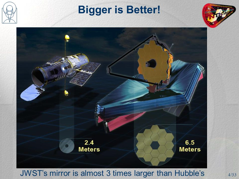 Bigger is Better! JWST's mirror is almost 3 times larger than Hubble's 4/33
