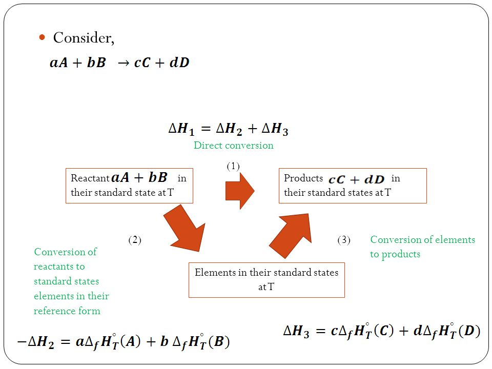 Consider, Reactant in their standard state at T Products in their standard states at T Elements in their standard states at T (1) (2)(3) Direct conver