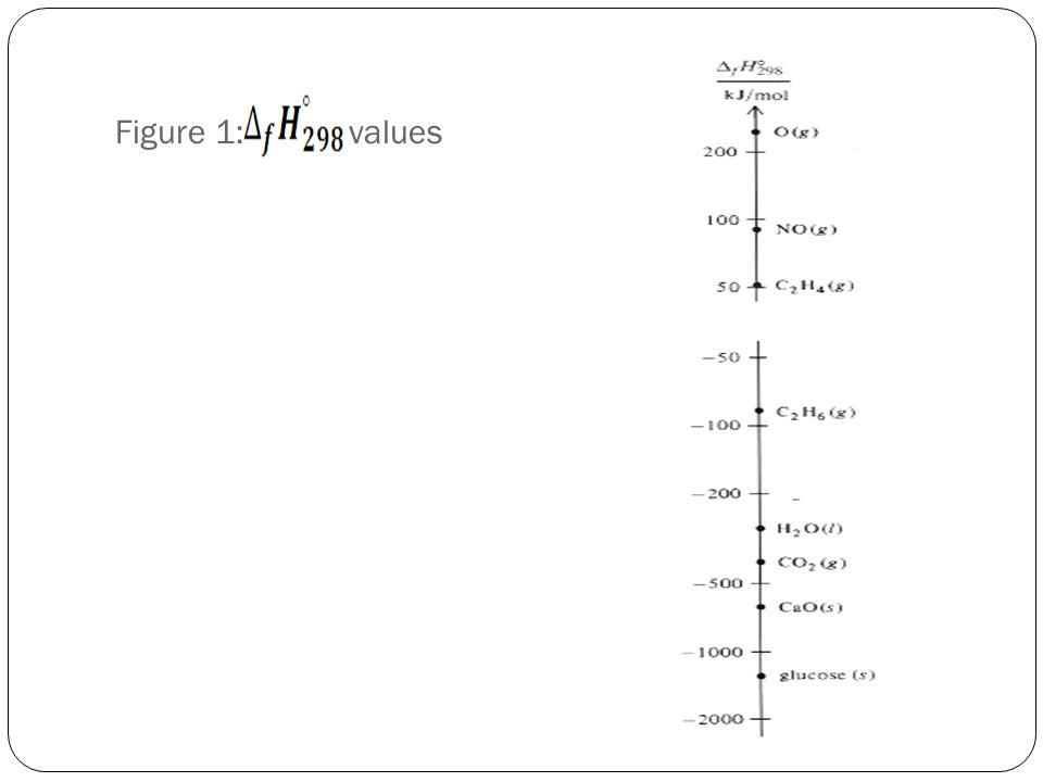 Figure 1: values