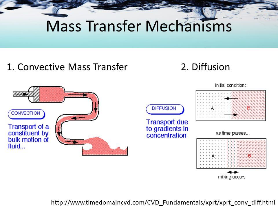 Mass Transfer Mechanisms 3.