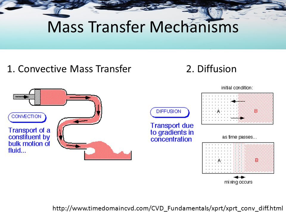 Molecular Diffusion in Gases Uni-component Diffusion http://sst-web.tees.ac.uk/external/U0000504/Notes/ProcessPrinciples/Diffusion/Default.htm
