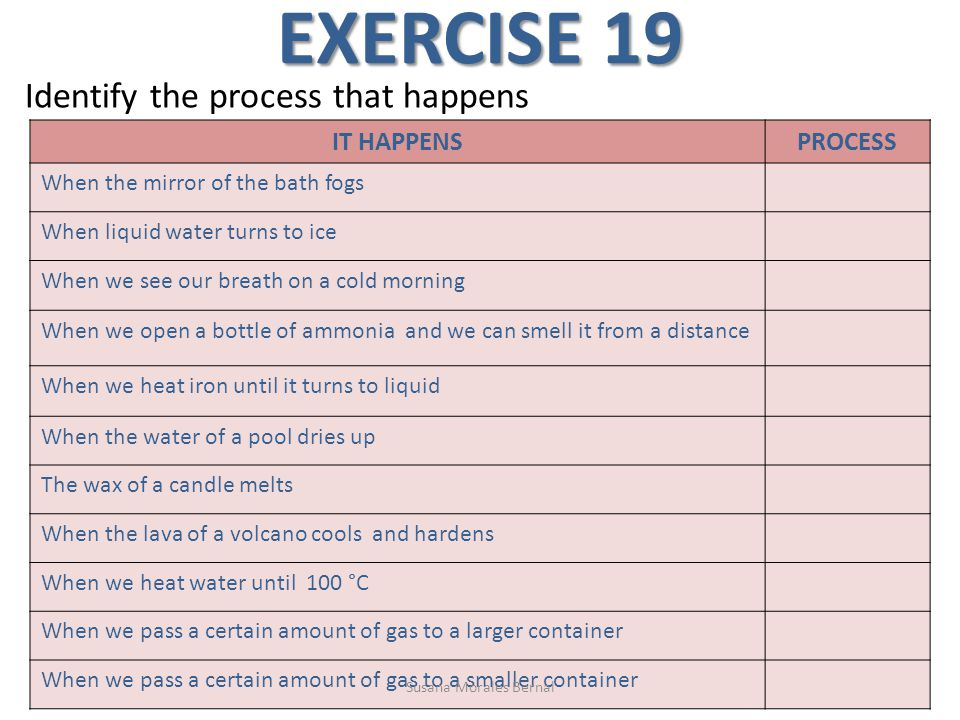 EXERCISE 19 Identify the process that happens IT HAPPENSPROCESS When the mirror of the bath fogs When liquid water turns to ice When we see our breath on a cold morning When we open a bottle of ammonia and we can smell it from a distance When we heat iron until it turns to liquid When the water of a pool dries up The wax of a candle melts When the lava of a volcano cools and hardens When we heat water until 100 °C When we pass a certain amount of gas to a larger container When we pass a certain amount of gas to a smaller container Susana Morales Bernal