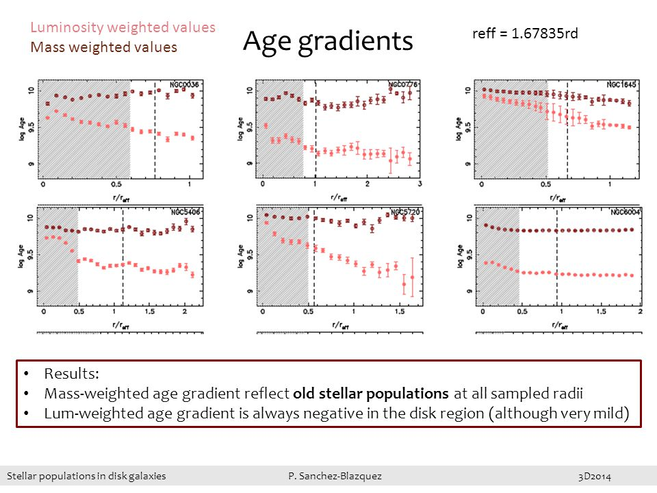 Age gradients Results: Mass-weighted age gradient reflect old stellar populations at all sampled radii Lum-weighted age gradient is always negative in the disk region (although very mild) Luminosity weighted values Mass weighted values reff = 1.67835rd Stellar populations in disk galaxies P.