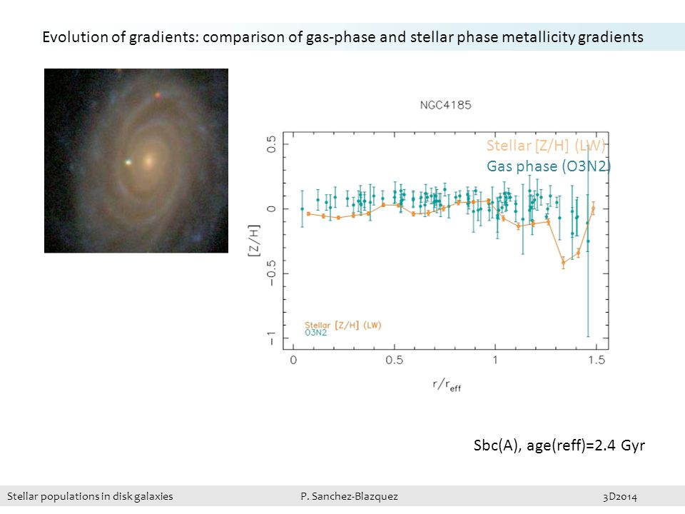 Sbc(A), age(reff)=2.4 Gyr Evolution of gradients: comparison of gas-phase and stellar phase metallicity gradients Stellar [Z/H] (LW) Gas phase (O3N2) Stellar populations in disk galaxies P.