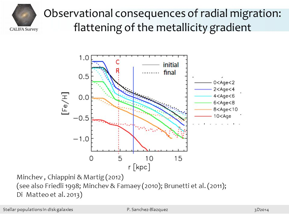 Observational consequences of radial migration: flattening of the metallicity gradient Minchev, Chiappini & Martig (2012) (see also Friedli 1998; Minchev & Famaey (2010); Brunetti et al.