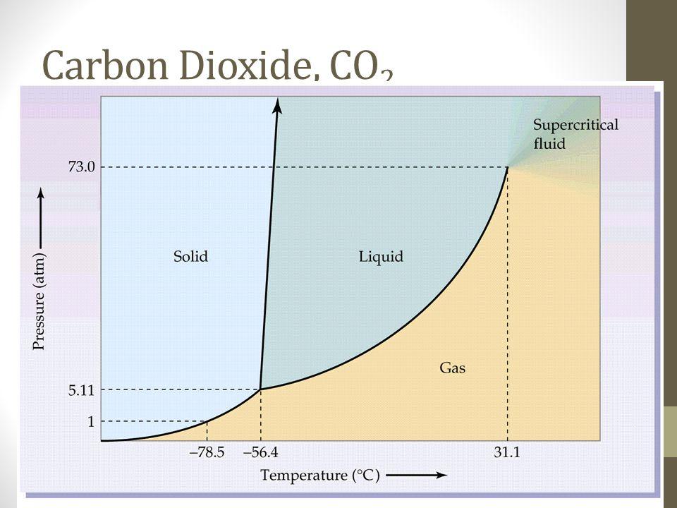 Carbon Dioxide, CO 2