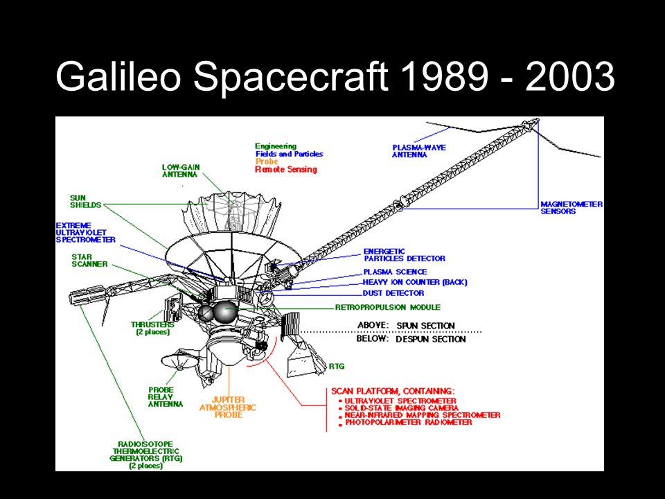 Galileo Spacecraft 1989 - 2003