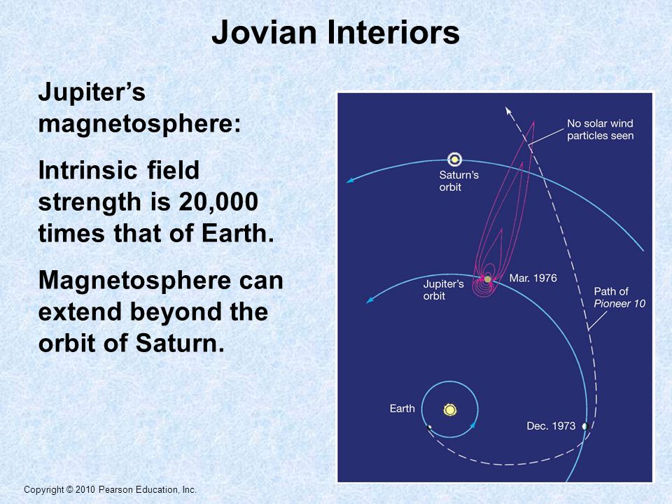 Copyright © 2010 Pearson Education, Inc. Jupiter's magnetosphere: Intrinsic field strength is 20,000 times that of Earth. Magnetosphere can extend bey