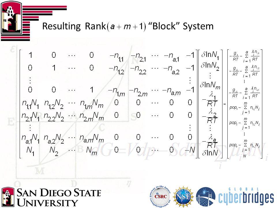 "Resulting Rank ""Block"" System"