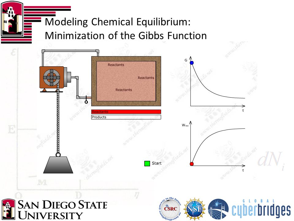 Modeling Chemical Equilibrium: Minimization of the Gibbs Function
