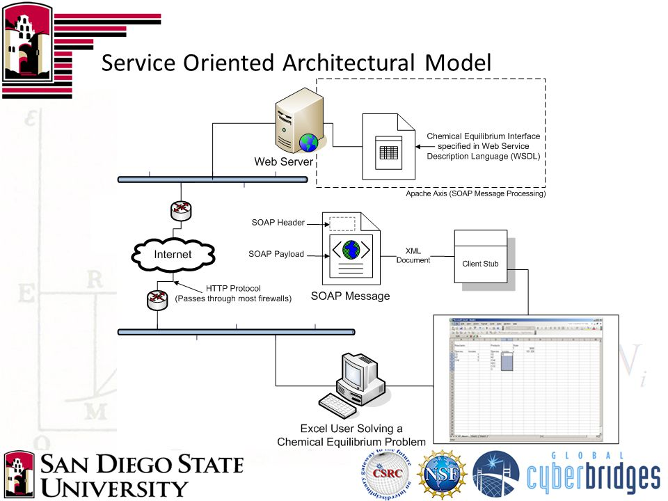Service Oriented Architectural Model