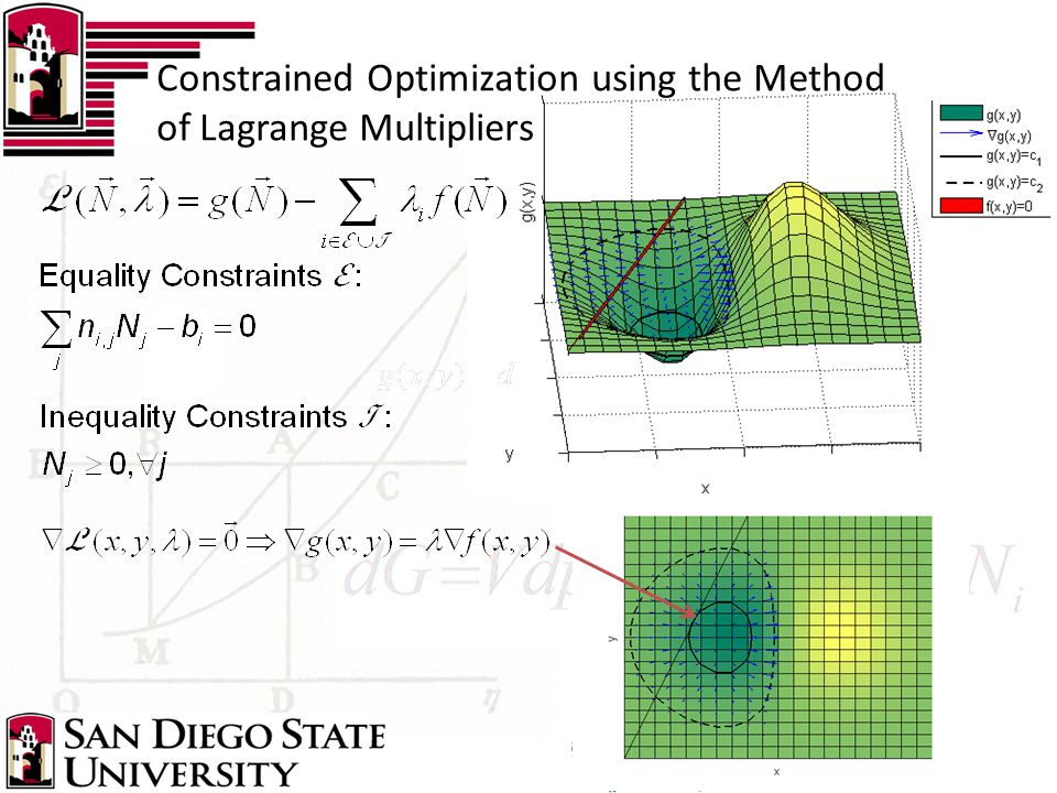 Constrained Optimization using the Method of Lagrange Multipliers