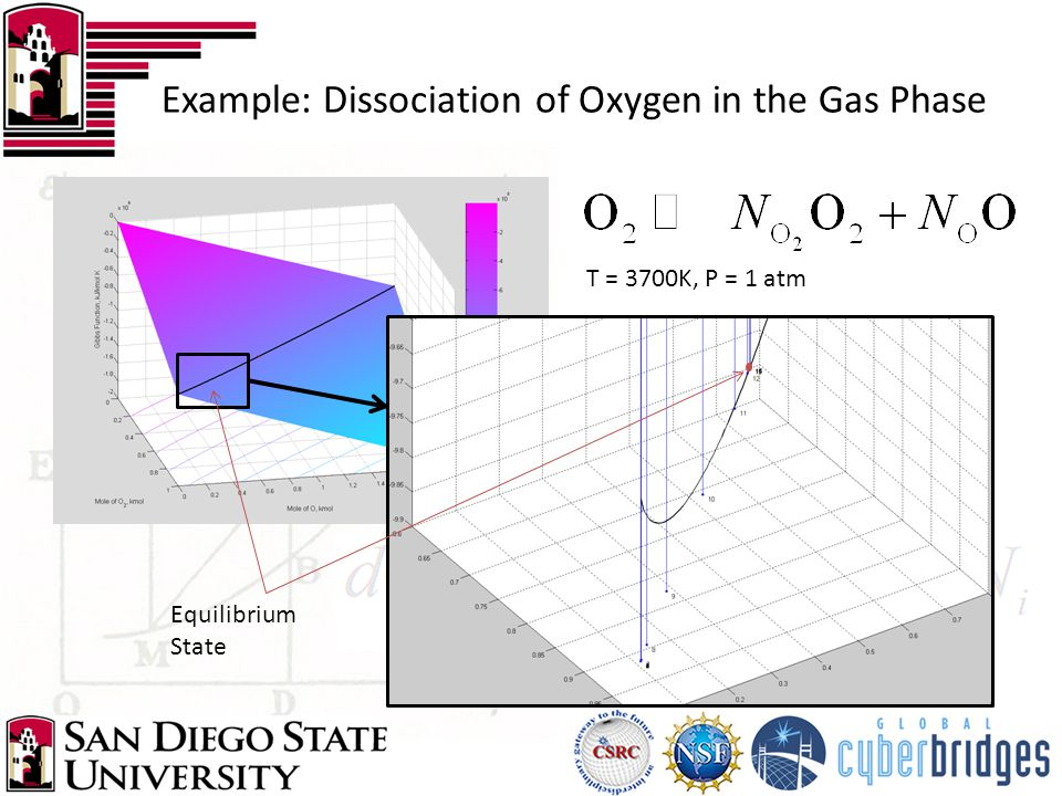 Example: Dissociation of Oxygen in the Gas Phase T = 3700K, P = 1 atm Equilibrium State