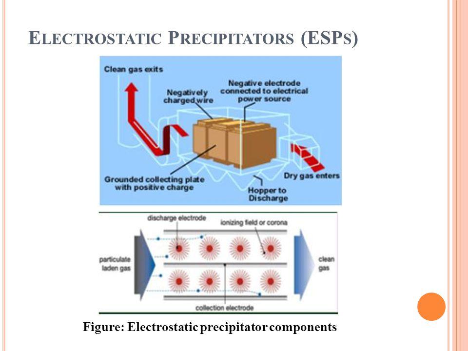 E LECTROSTATIC P RECIPITATORS (ESP S ) Figure: Electrostatic precipitator components
