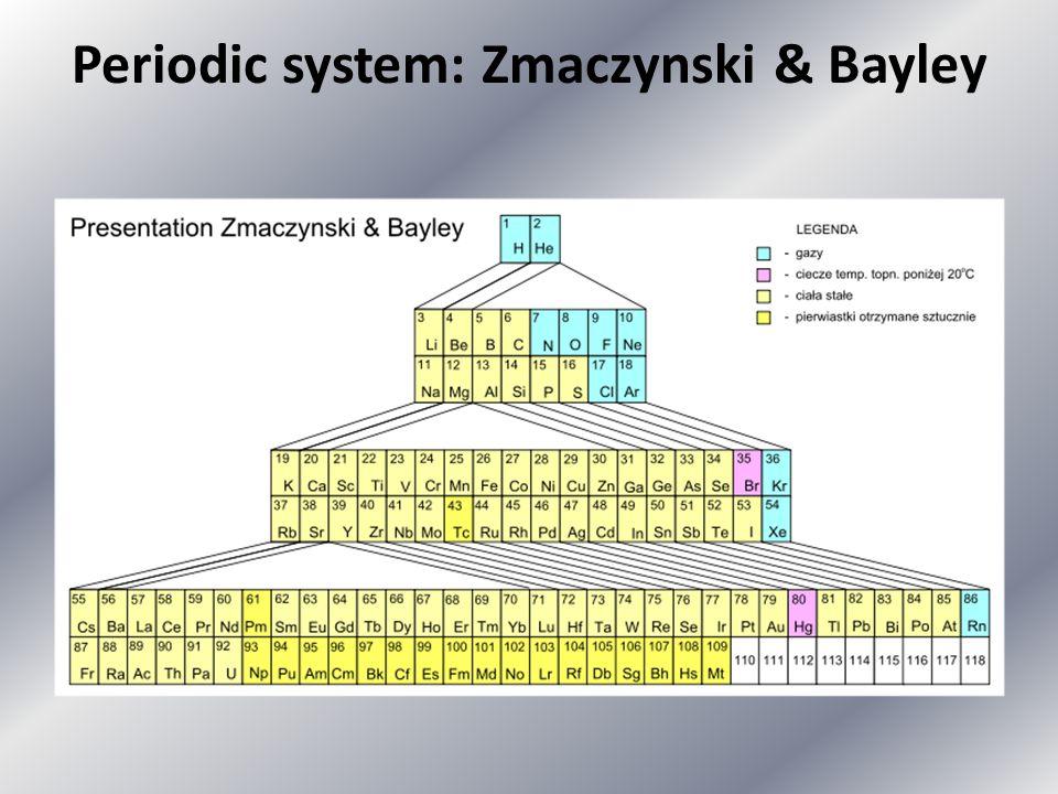 Periodic system: Zmaczynski & Bayley