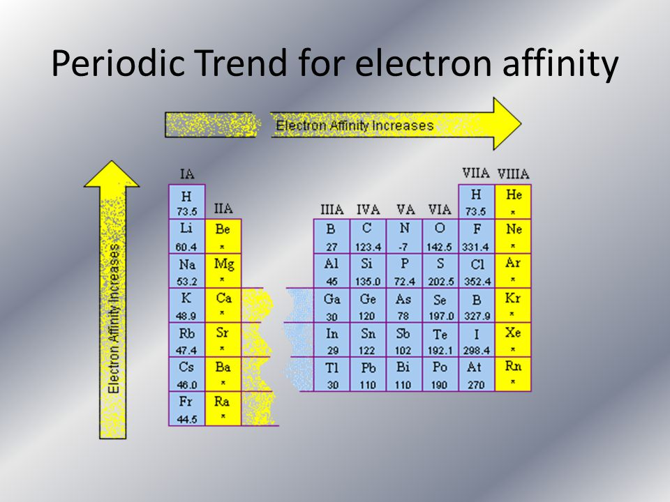 Periodic Trend for electron affinity