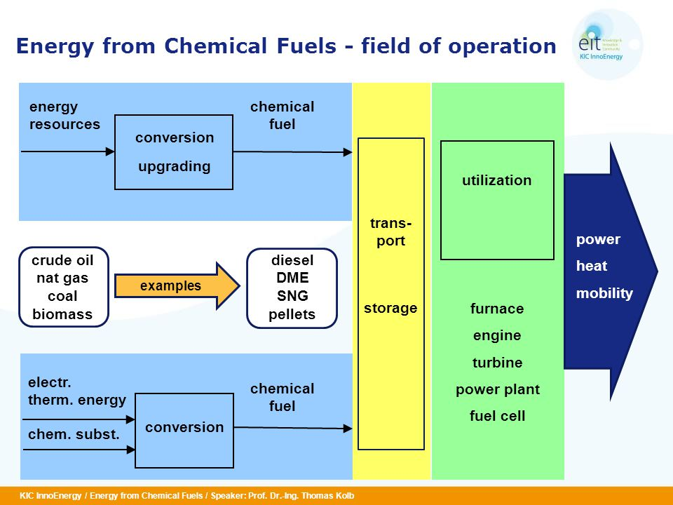 KIC InnoEnergy / Energy from Chemical Fuels / Speaker: Prof.