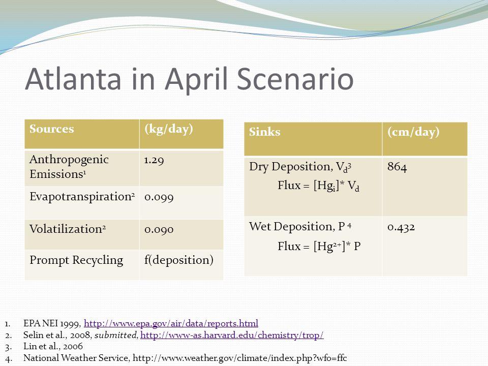 Atlanta in April Scenario Sources(kg/day) Anthropogenic Emissions 1 1.29 Evapotranspiration 2 0.099 Volatilization 2 0.090 Prompt Recyclingf(deposition) 1.EPA NEI 1999, http://www.epa.gov/air/data/reports.htmlhttp://www.epa.gov/air/data/reports.html 2.Selin et al., 2008, submitted, http://www-as.harvard.edu/chemistry/trop/http://www-as.harvard.edu/chemistry/trop/ 3.Lin et al., 2006 4.National Weather Service, http://www.weather.gov/climate/index.php?wfo=ffc Sinks(cm/day) Dry Deposition, V d 3 864 Wet Deposition, P 4 0.432 Flux = [Hg i ]* V d Flux = [Hg 2+ ]* P