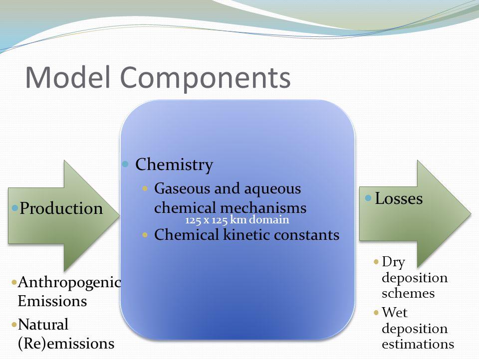 Model Components 125 x 125 km domain Losses Dry deposition schemes Wet deposition estimations Chemistry Gaseous and aqueous chemical mechanisms Chemic