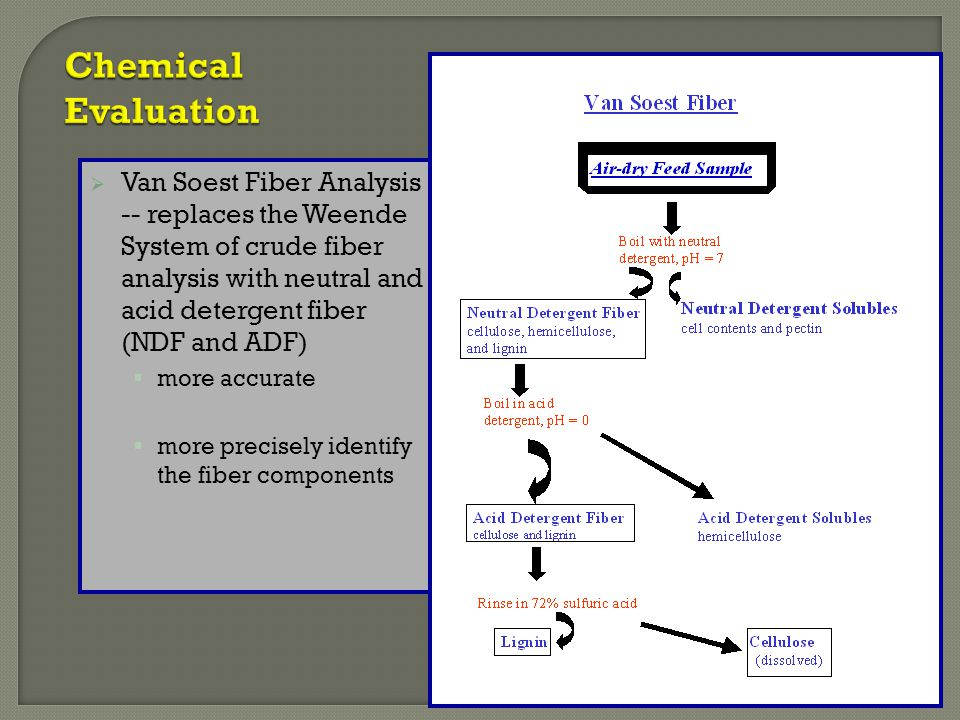  Van Soest Fiber Analysis -- replaces the Weende System of crude fiber analysis with neutral and acid detergent fiber (NDF and ADF)  more accurate 