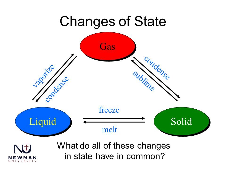 Changes of State Gas Liquid Solid freeze melt condense sublime vaporize condense What do all of these changes in state have in common?