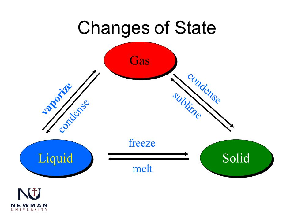 Changes of State Gas Liquid Solid freeze melt condense sublime vaporize condense