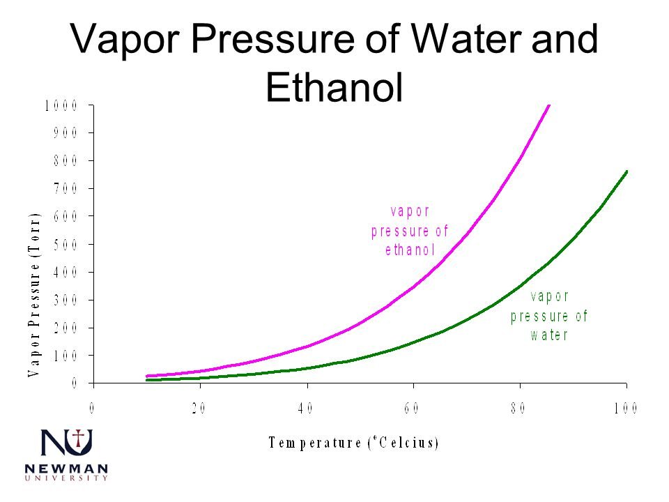 Vapor Pressure of Water and Ethanol