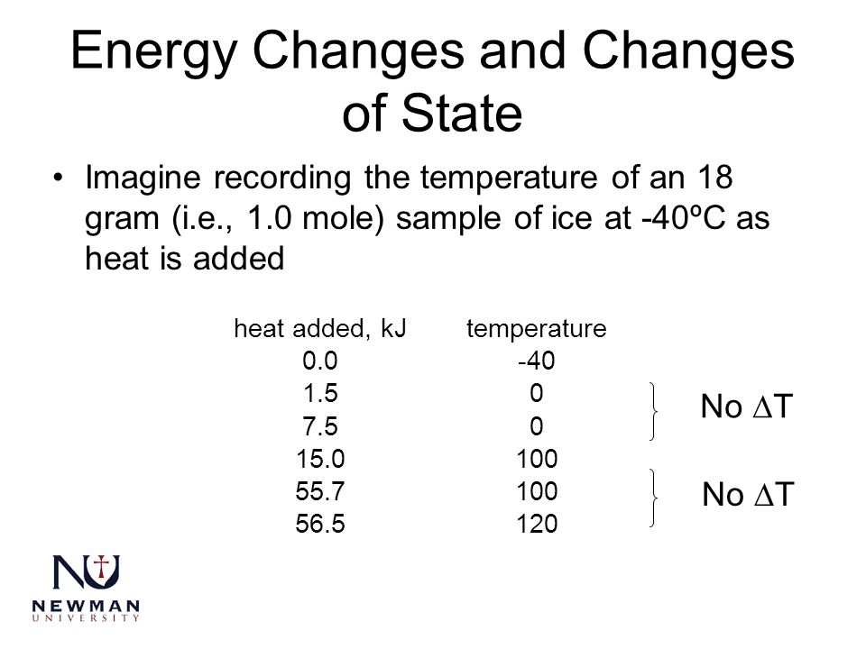 Energy Changes and Changes of State Imagine recording the temperature of an 18 gram (i.e., 1.0 mole) sample of ice at -40ºC as heat is added No  T he