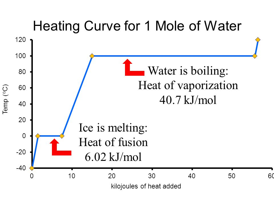 Heating Curve for 1 Mole of Water Water is boiling: Heat of vaporization 40.7 kJ/mol Ice is melting: Heat of fusion 6.02 kJ/mol
