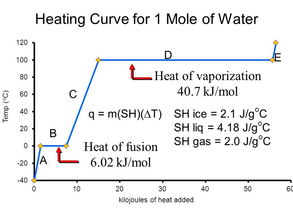 Heating Curve for 1 Mole of Water Heat of fusion 6.02 kJ/mol Heat of vaporization 40.7 kJ/mol A B C D E SH ice = 2.1 J/g o C SH liq = 4.18 J/g o C SH