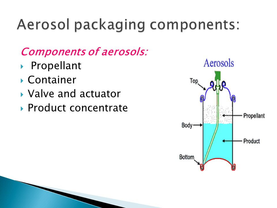 Components of aerosols:  Propellant  Container  Valve and actuator  Product concentrate