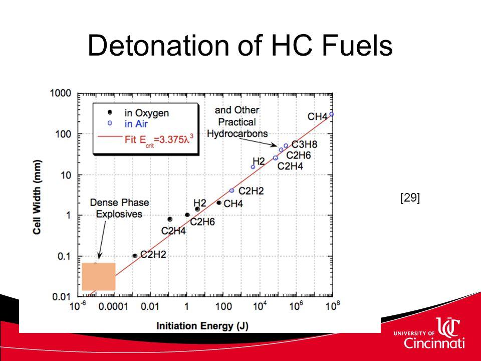 Detonation of HC Fuels [29]
