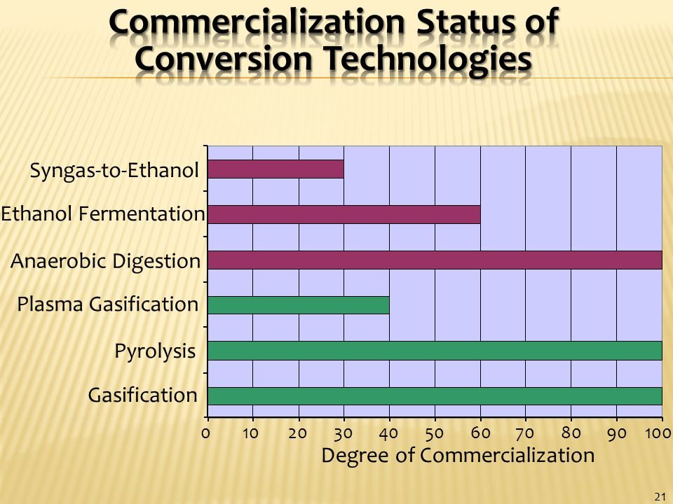 0102030405060708090100 Gasification Pyrolysis Plasma Gasification Anaerobic Digestion Ethanol Fermentation Syngas-to-Ethanol Degree of Commercialization 21
