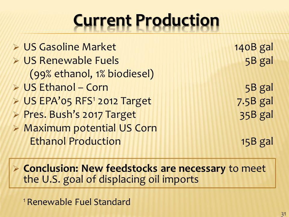  US Gasoline Market 140B gal  US Renewable Fuels 5B gal (99% ethanol, 1% biodiesel)  US Ethanol – Corn 5B gal  US EPA'05 RFS 1 2012 Target 7.5B gal  Pres.