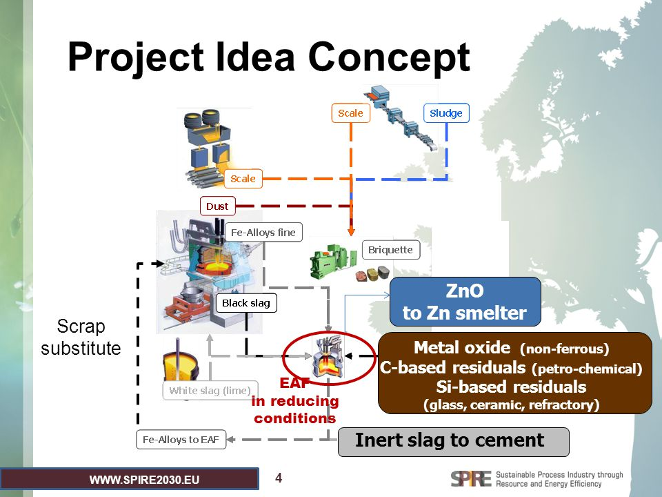 WWW.SPIRE2030.EU 4 Project Idea Concept Metal oxide (non-ferrous) C-based residuals (petro-chemical) Si-based residuals (glass, ceramic, refractory) E