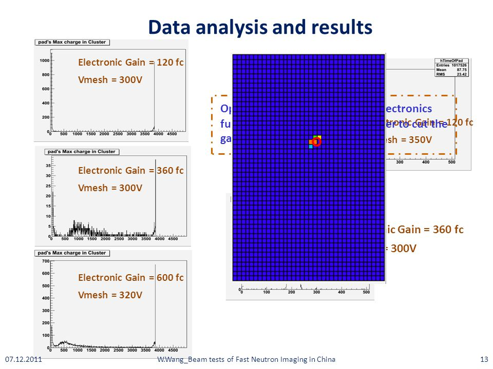 W.Wang_Beam tests of Fast Neutron Imaging in China13 Data analysis and results Electronic Gain = 360 fc Vmesh = 300V Electronic Gain = 120 fc Vmesh =
