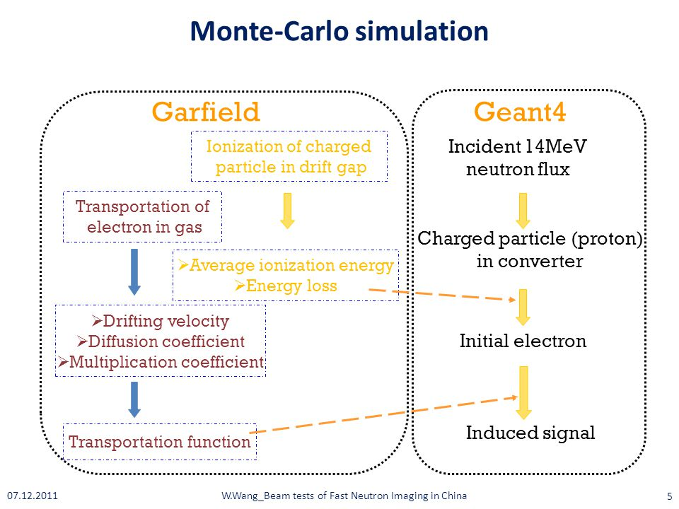 Monte-Carlo simulation Garfield  Average ionization energy  Energy loss  Drifting velocity  Diffusion coefficient  Multiplication coefficient Incident 14MeV neutron flux Charged particle (proton) in converter Initial electron Geant4 Induced signal Transportation of electron in gas Transportation function Ionization of charged particle in drift gap 5 W.Wang_Beam tests of Fast Neutron Imaging in China07.12.2011