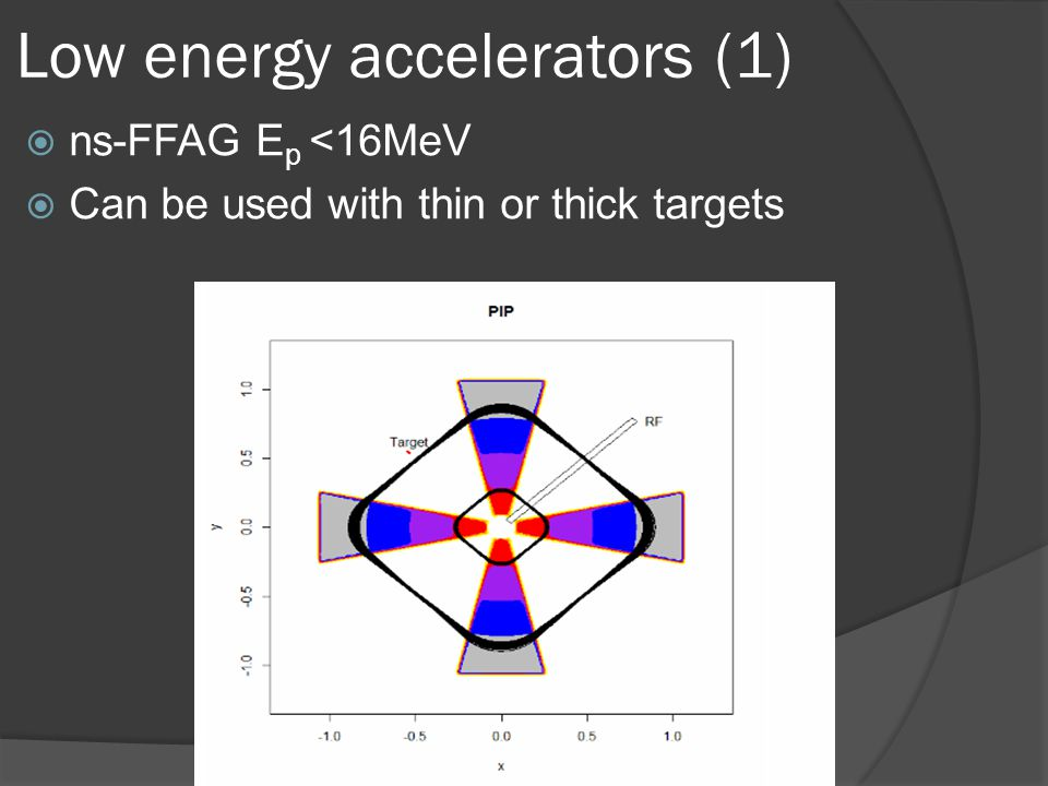 Low energy accelerators (1)  ns-FFAG E p <16MeV  Can be used with thin or thick targets