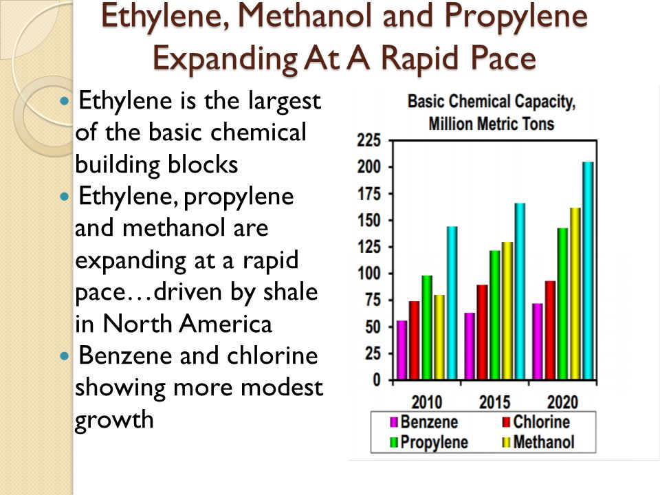 Ethylene, Methanol and Propylene Expanding At A Rapid Pace Ethylene is the largest of the basic chemical building blocks Ethylene, propylene and metha