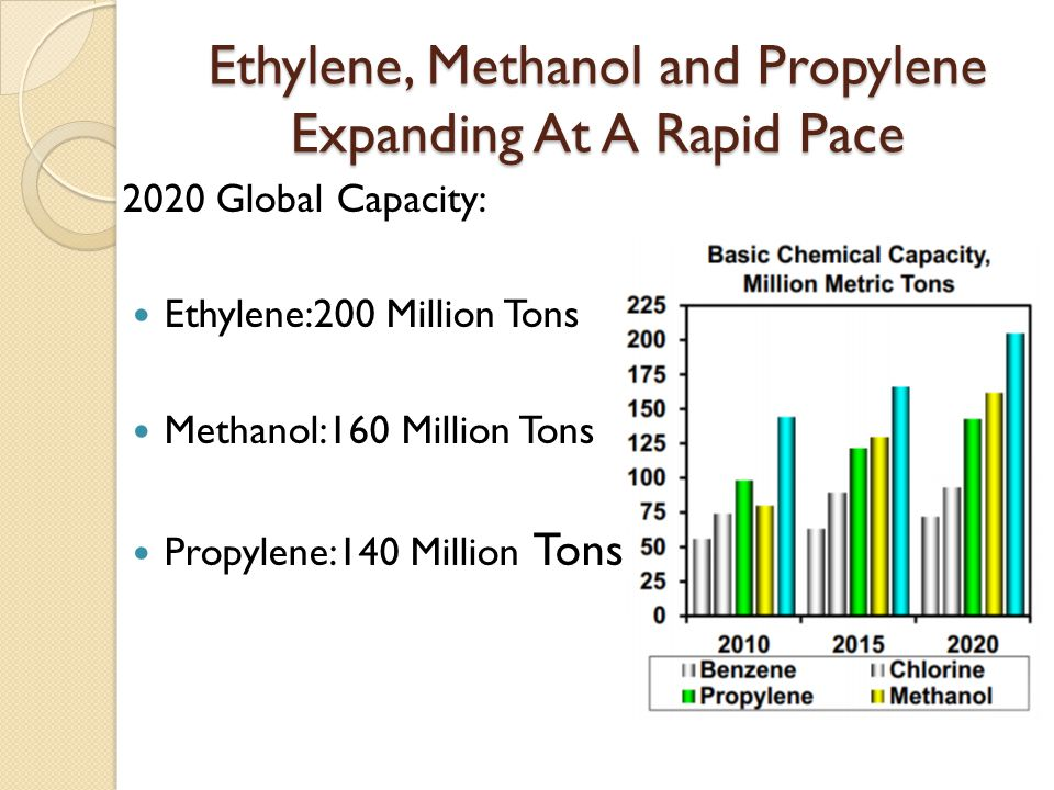 Ethylene, Methanol and Propylene Expanding At A Rapid Pace 2020 Global Capacity: Ethylene:200 Million Tons Methanol:160 Million Tons Propylene:140 Million Tons