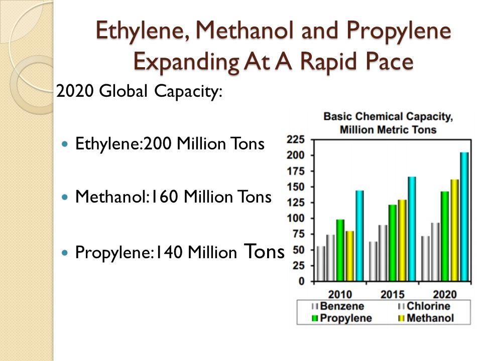 Ethylene, Methanol and Propylene Expanding At A Rapid Pace 2020 Global Capacity: Ethylene:200 Million Tons Methanol:160 Million Tons Propylene:140 Mil