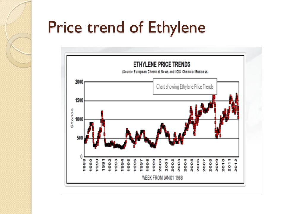 Price trend of Ethylene