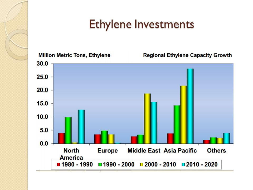 Ethylene Investments