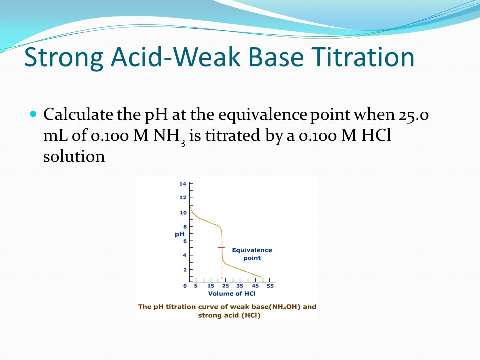 Strong Acid-Weak Base Titration Key main differences from Weak Acid/ Strong Base: Equivalence point is less then 7 due to salt hydrolysis Calculation of pH after equivalence point is based on remaining [H + ] only Even though salt still exists, effect on pH minimal First part of titration is the same (buffer!)